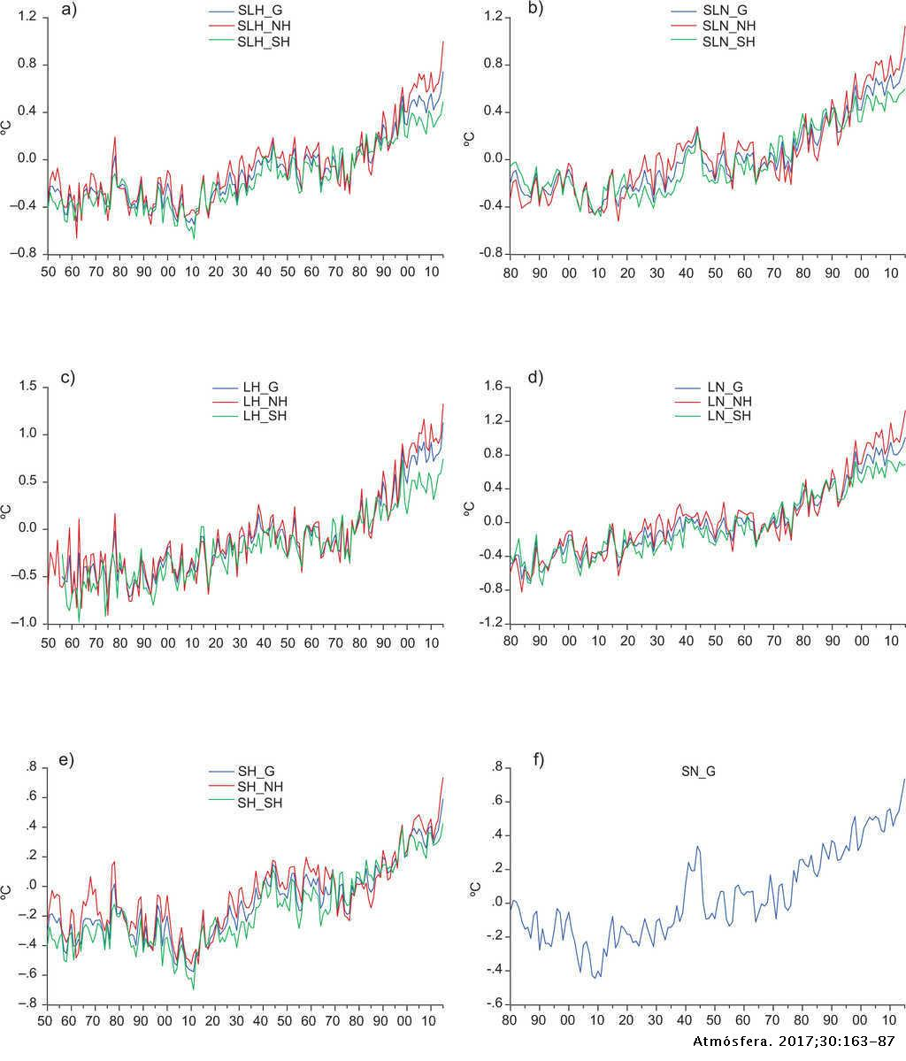 Characterizing and attributing the warming trend in sea and