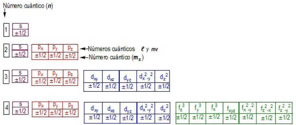 Conociendo los nmeros cunticos educacin qumica figura 2 urtaz Image collections