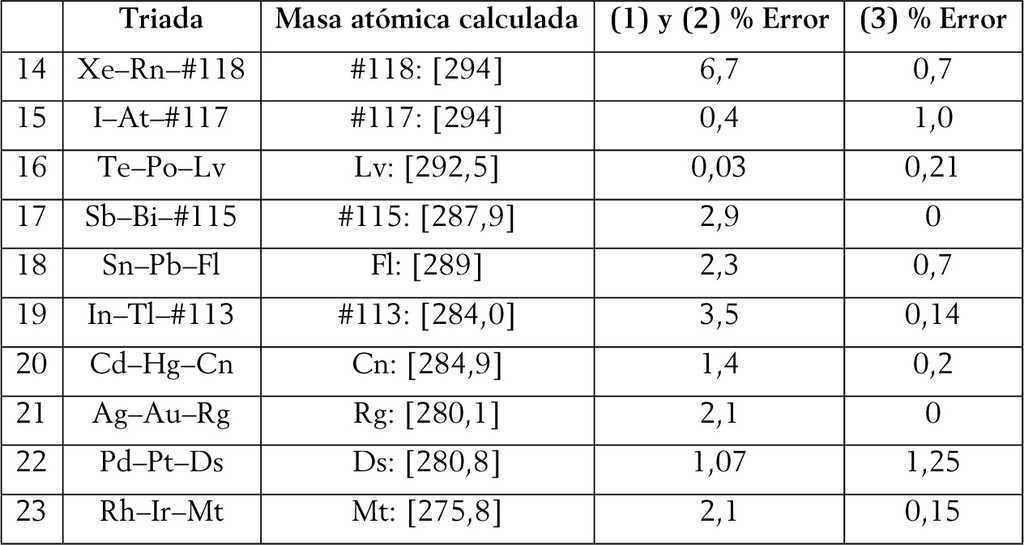 triadas que involucran elementos translaurencio a partir del meitnerio z 109 y hasta