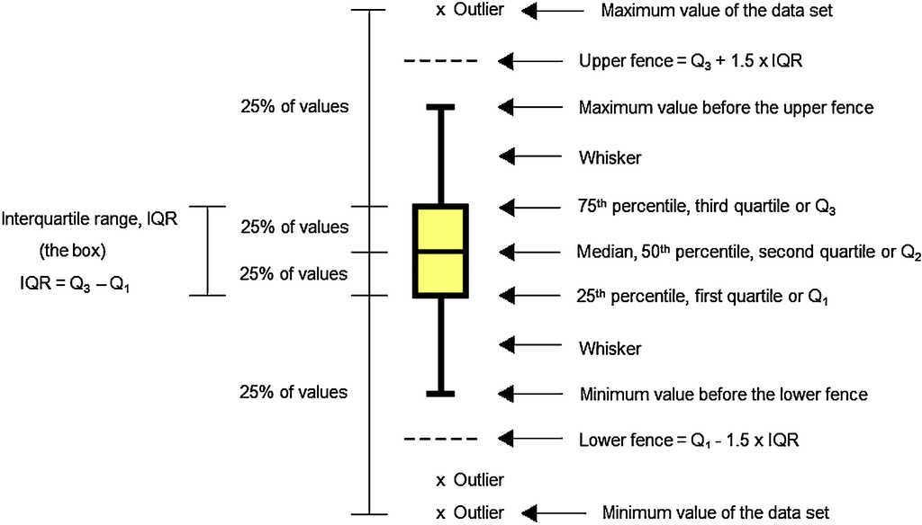 Graphical Representation Of Chemical Periodicity Of Main Elements