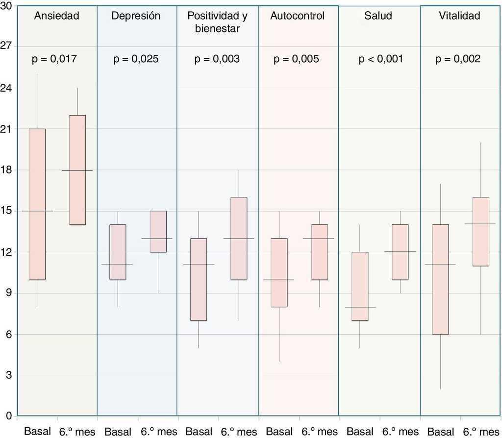 Alteraciones psicológicas en pacientes con enfermedad celiaca del ...