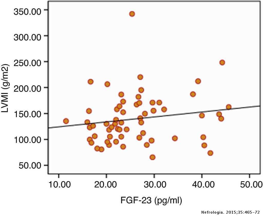 Fibroblast growth factor is associated to left ventricular