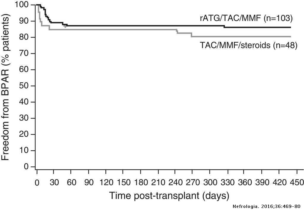 Lymphocyte-depleting induction and steroid minimization