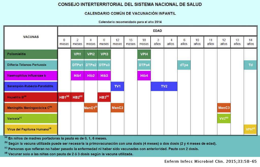 Calendario De 1976 Completo.Conceptos Generales Calendarios De Vacunacion Sistematica