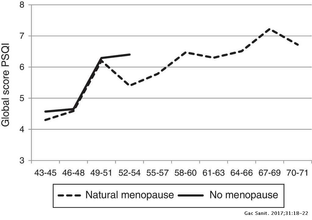 Age and gender effects on the prevalence of poor sleep
