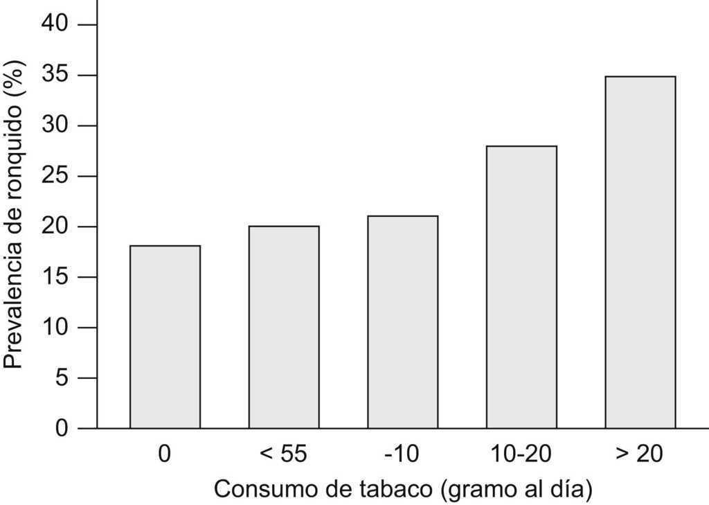 Tabaco y trastornos del sueño | Archivos de Bronconeumología