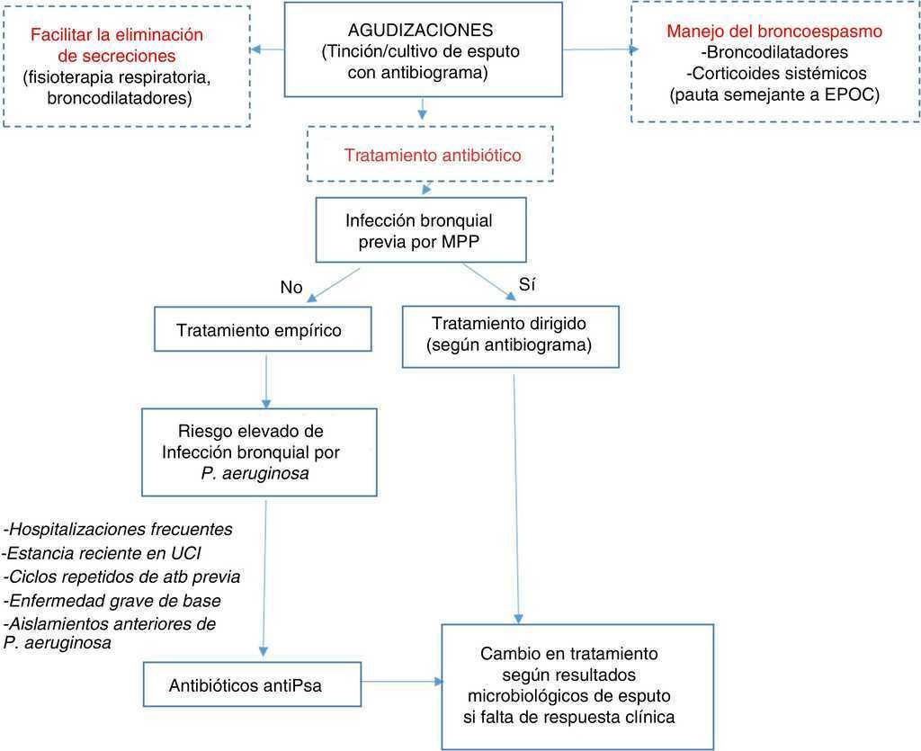 Resumen de bronquiectasias sin cf de la diabetes
