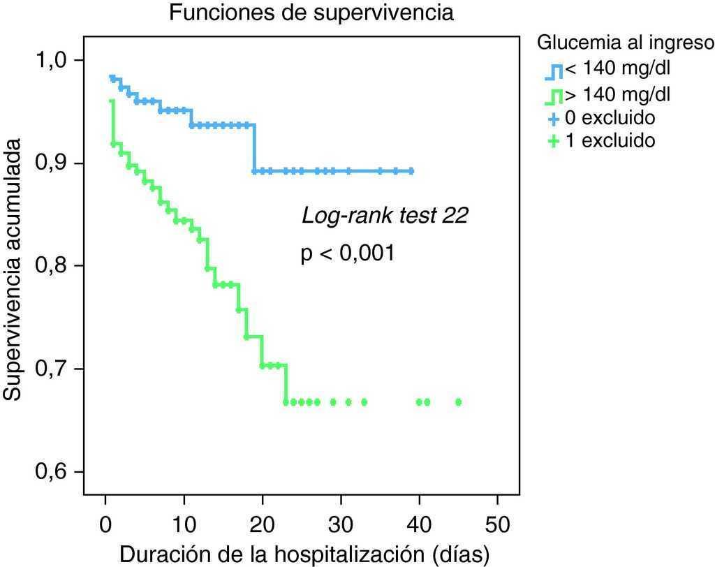 función de distribución acumulativa explicación simple de diabetes