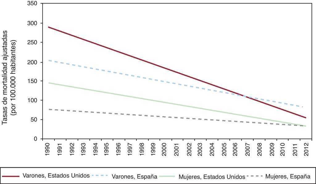 comparación de ganancia de peso control de la natalidade
