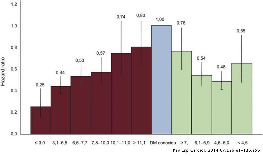 Guía De Práctica Clínica De La Esc Sobre Diabetes