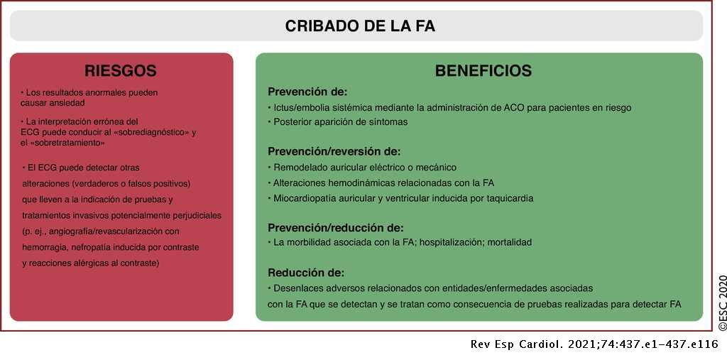 anticoagulación oral