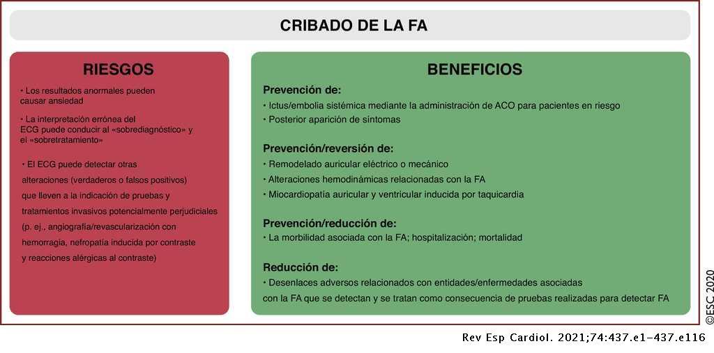 anticoagulación oral