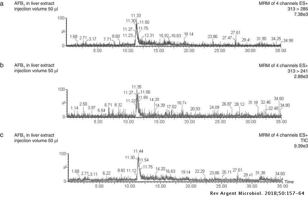 Validation of a liquid chromatography/tandem mass