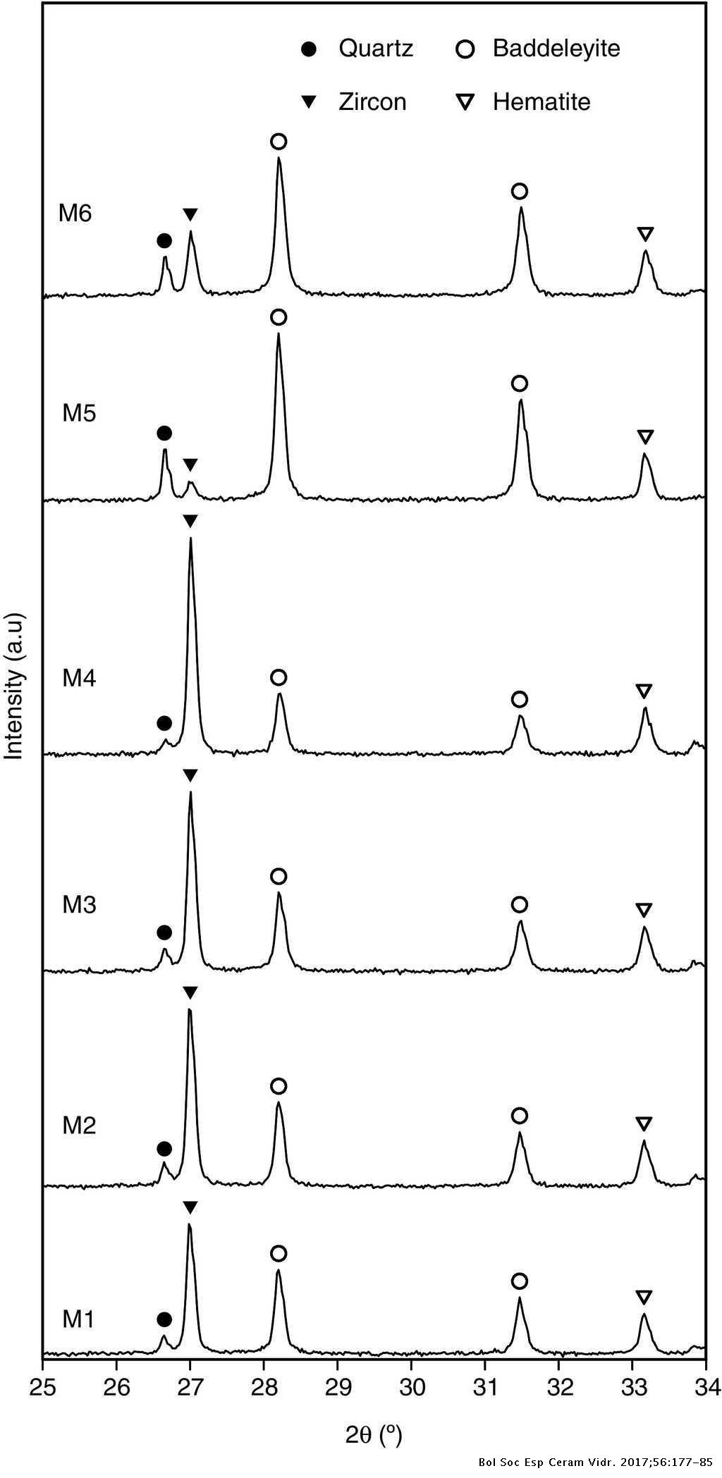 Iron zircon pigment synthesis: Proposal of a mixing index