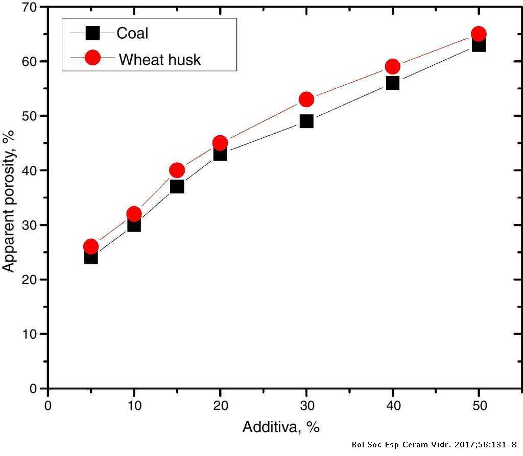 Effects of coal and wheat husk additives on the physical