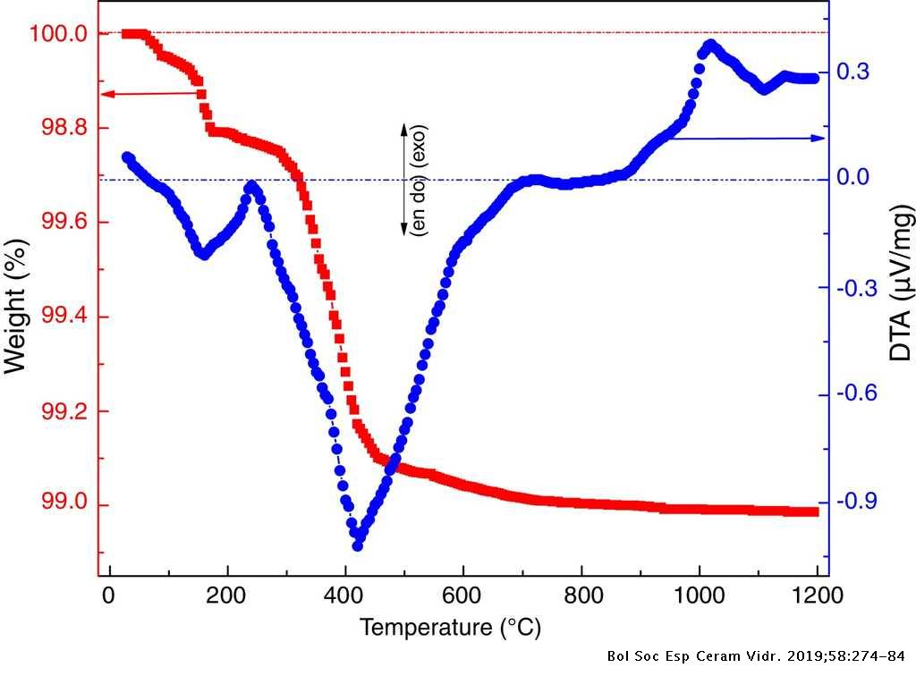 differential thermal and thermogravimetric analysis