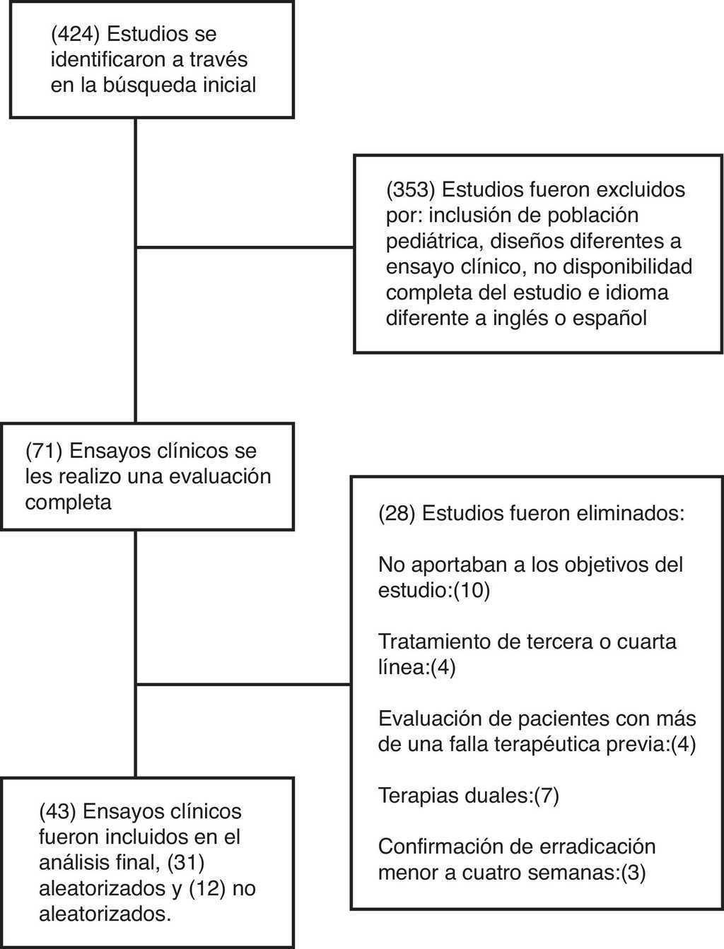 Tratamiento ideal del Helicobacter pylori: una revisión sistemática ...