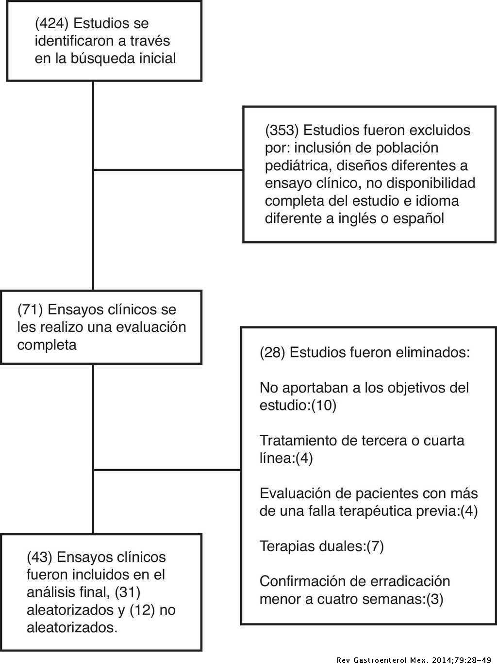Tratamiento Ideal Del Helicobacter Pylori Una Revision