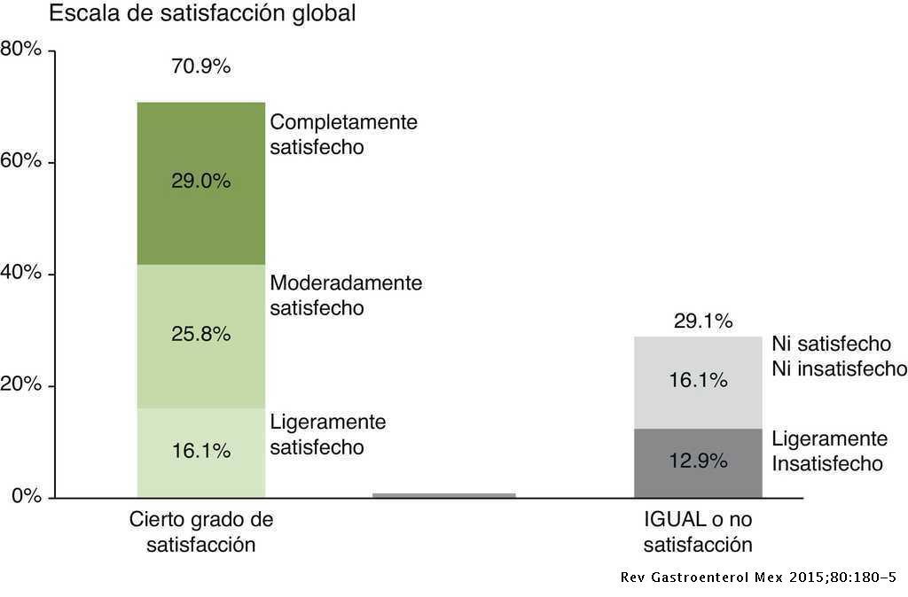 Respuesta Clinica En Pacientes Mexicanos Con Sindrome De Intestino