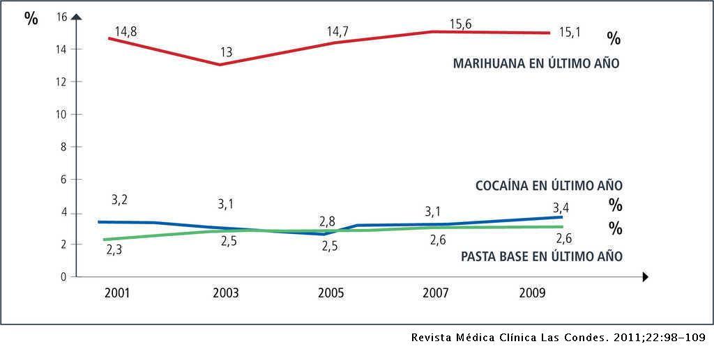 Drogas En Los Adolescentes Causas