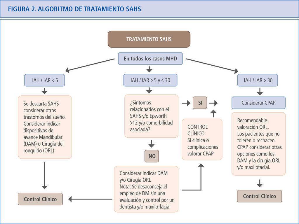Tratamiento del síndrome de apneas-hipoapneas del sueño (SAHS) con ...