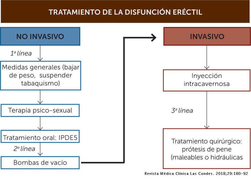 prostatitis tratamiento pdf