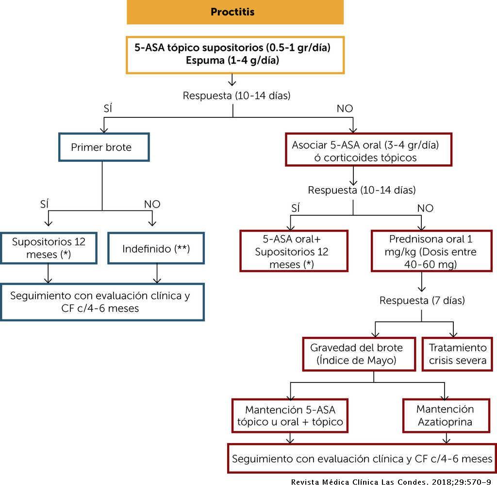 Algoritmos De Tratamiento De La Colitis Ulcerosa Desde Una