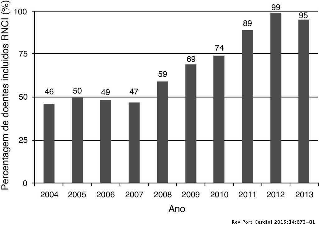Registo Nacional de Cardiologia de Intervenção