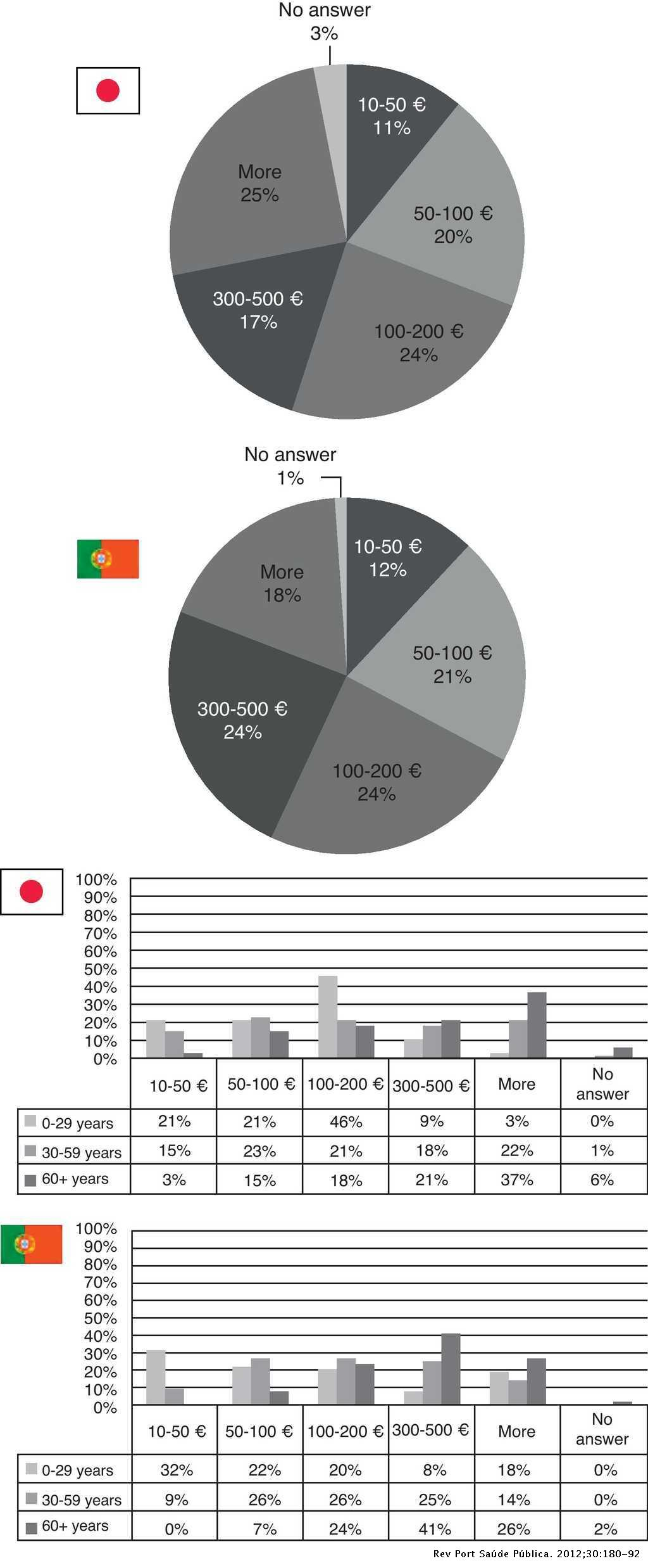 Comparing healthcare systems: considering Japan and Portugal