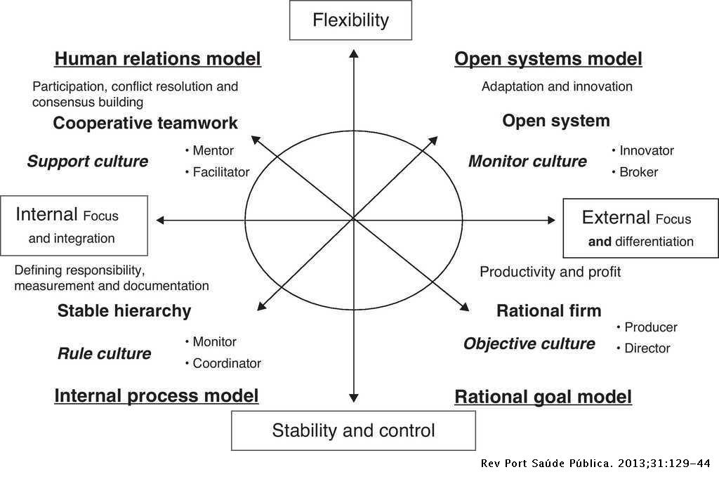 A glance at the competing values framework of Quinn and the