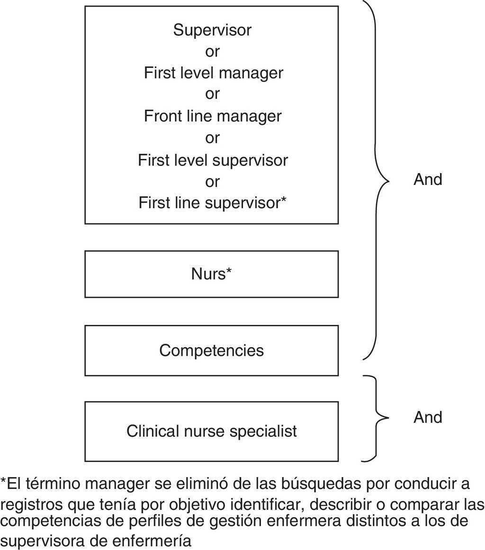 Diferencias y similitudes entre las competencias de una supervisora ...