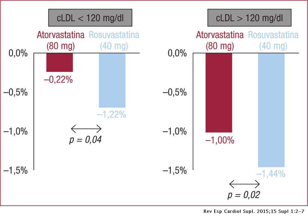 colesterol unido a lipoproteínas de baja densidad