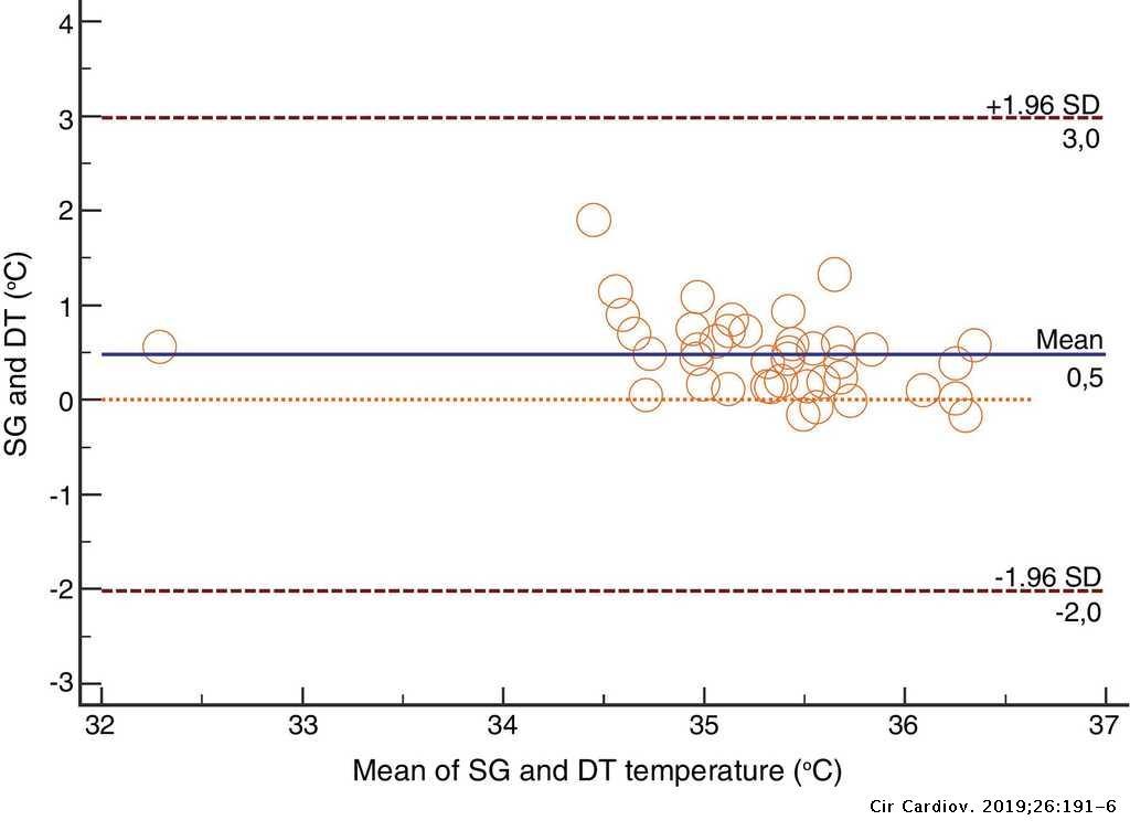 Intra-operative temperature monitoring with two non-invasive