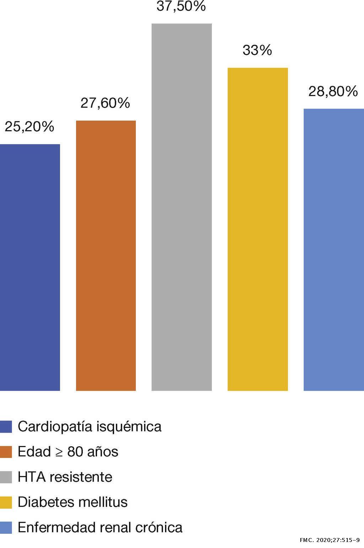 Hipertensión de bata blanca. Criterios de abordaje y..
