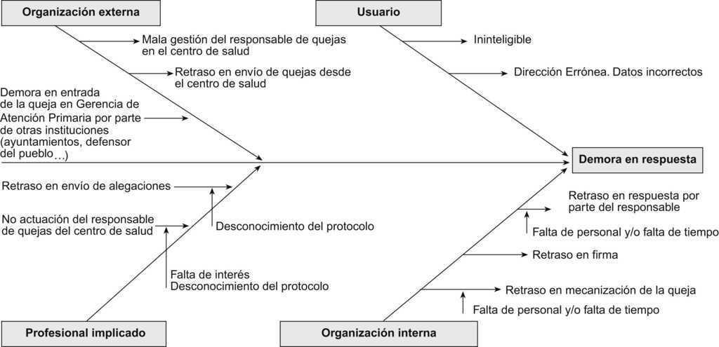 Proyecto De Mejora En La Gesti U00f3n De Quejas De La Gerencia De Atenci U00f3n Primaria De Santiago De