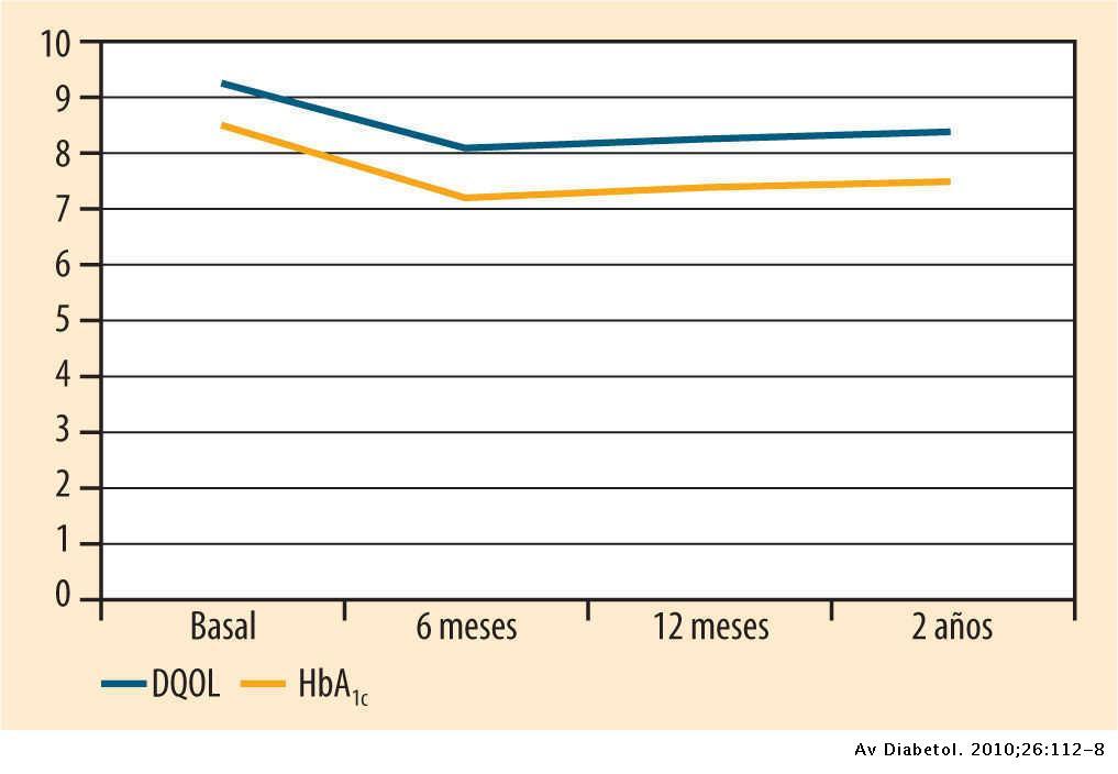 Diabetes Quality of Life (cuestionario de calidad de vida en la diabetes)