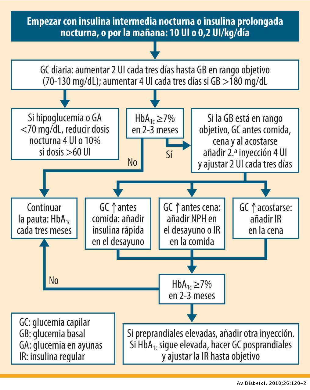 European Association for the Study of Diabetes