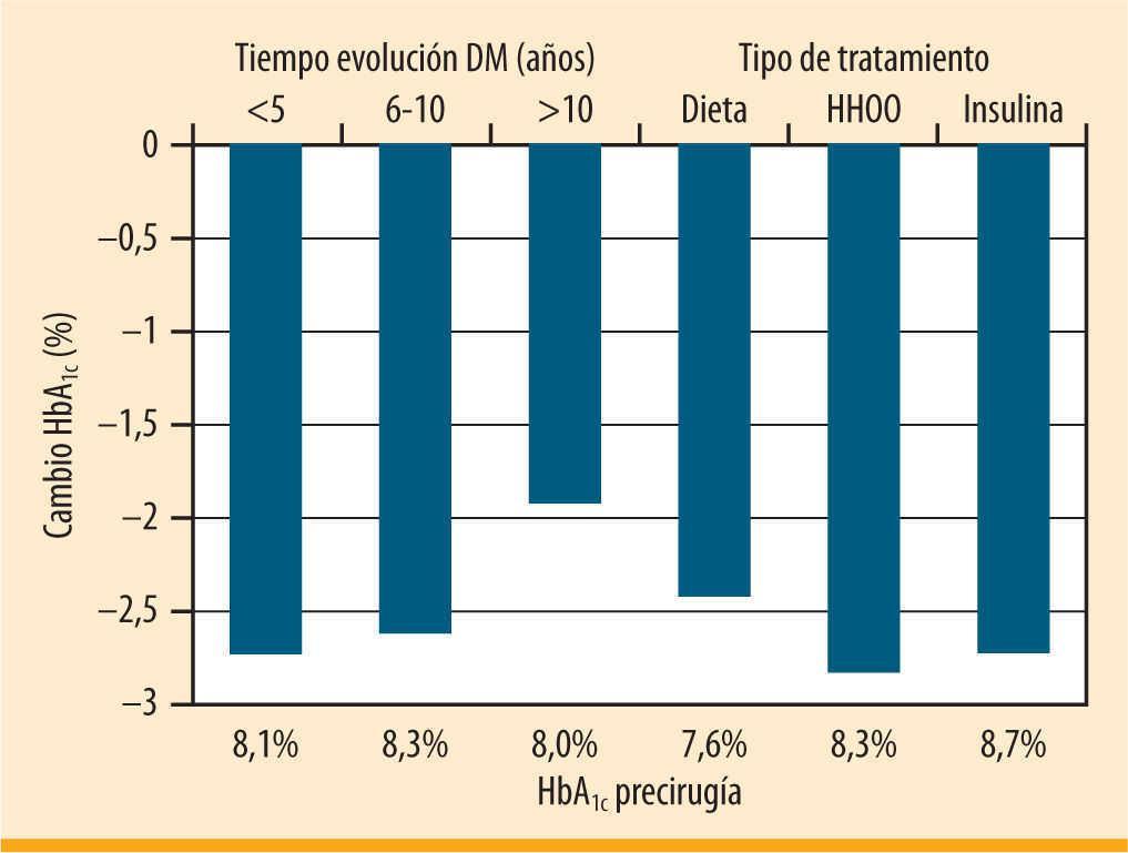 Indicaciones de la cirugía bariátrica en sujetos con diabetes ...