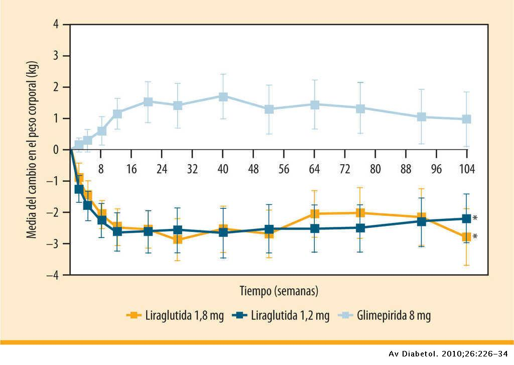 Liraglutide Effect and Action in Diabetes