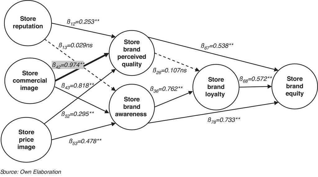 What matters to store Brand Equity? An approach to Spanish
