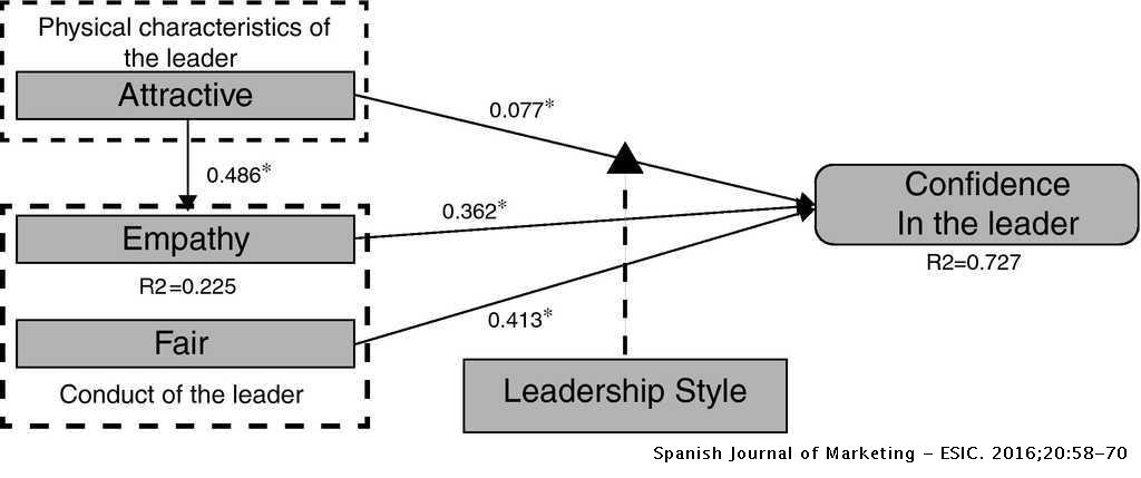 Building trust in the leader of virtual work teams | Spanish