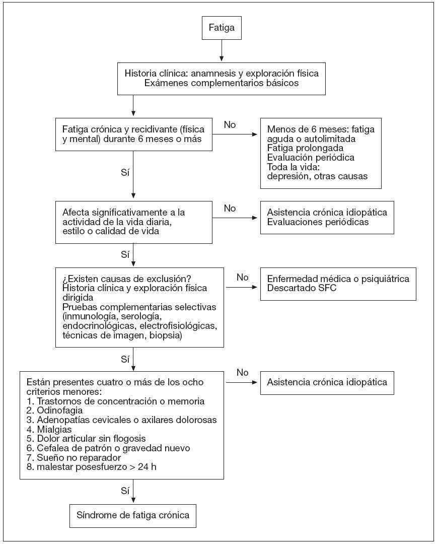 Síndrome de fatiga crónica   Medicina de Familia. SEMERGEN
