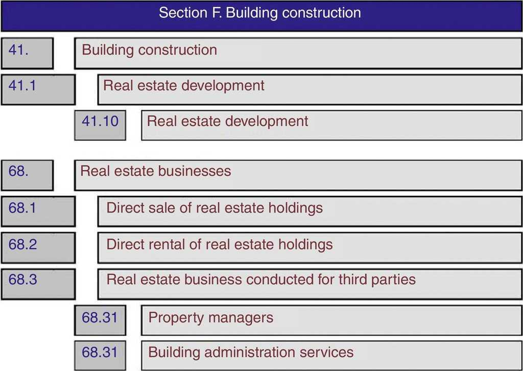 Real Estate Industry Takeover Bid Patterns Spain A Case Study