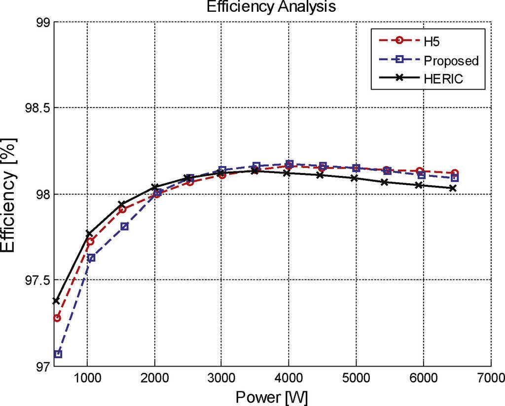 High Efficiency Single Phase Transformer Less Inverter For Circuit Positive And Negative Half Cycles Halfcycle Comparison Of H5 Heric Proposed Topology