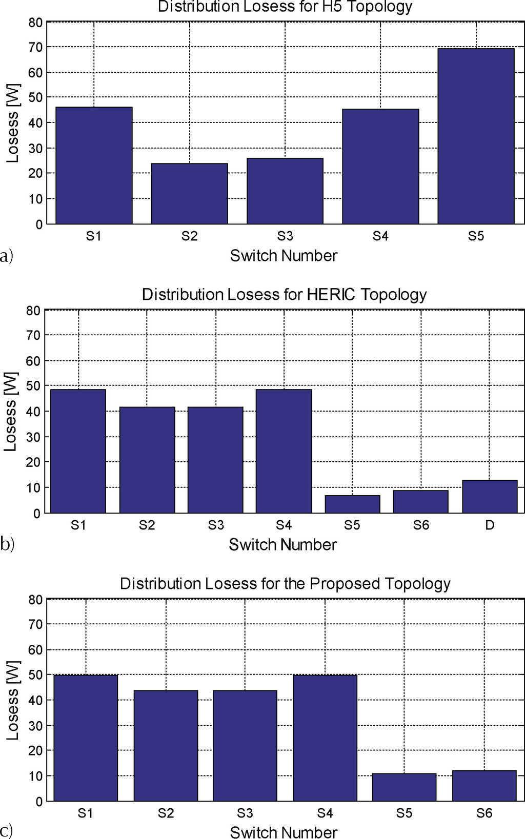 High Efficiency Single Phase Transformer Less Inverter For Diagram 7 A Frequency Transformerbased Singlephase Distribution Of Power Losses Among Switches In The Three Topologies