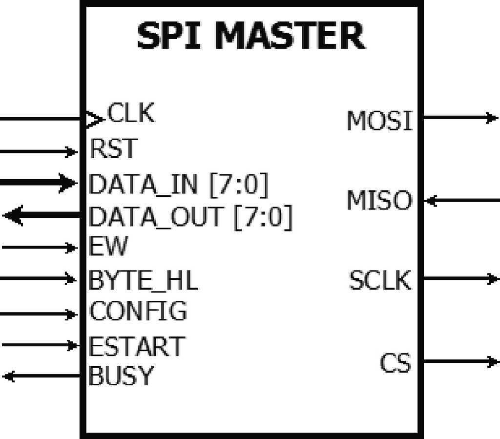 Vlsi Design With Alliance Free Cad Tools An Implementation Example Msc In Analogue And Digital Integrated Circuit I O Terminals From The Spi Master Core