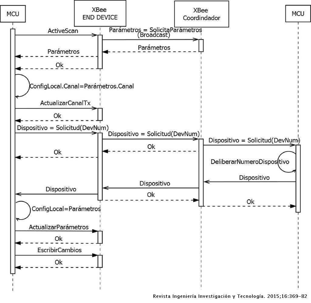 Plataforma Autoconfigurable De Monitoreo Remoto Para