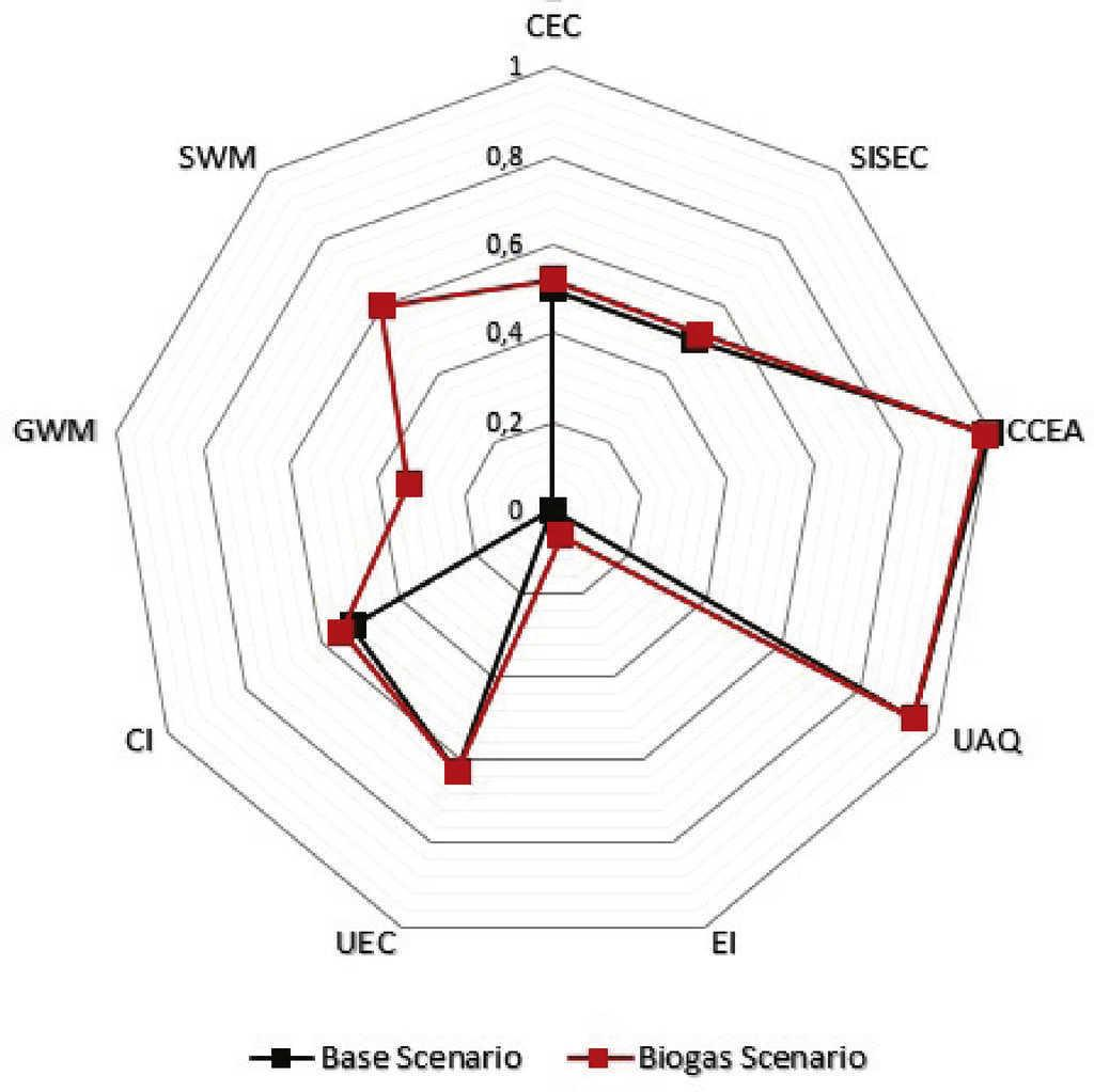 Assessing The Impact Of Biogas On Energy Sustainability An Diagram Spider Chart Indicators For Each Scenario