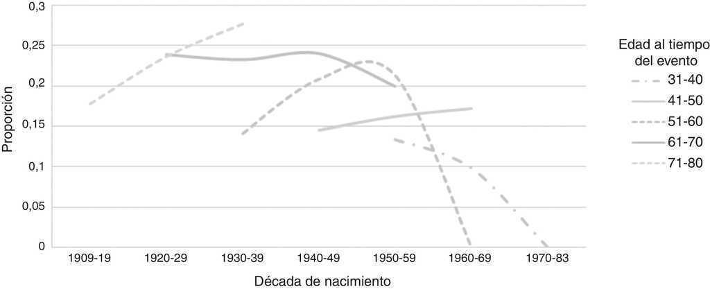 Efecto de cohorte al nacer sobre la prevalencia de factores de ...