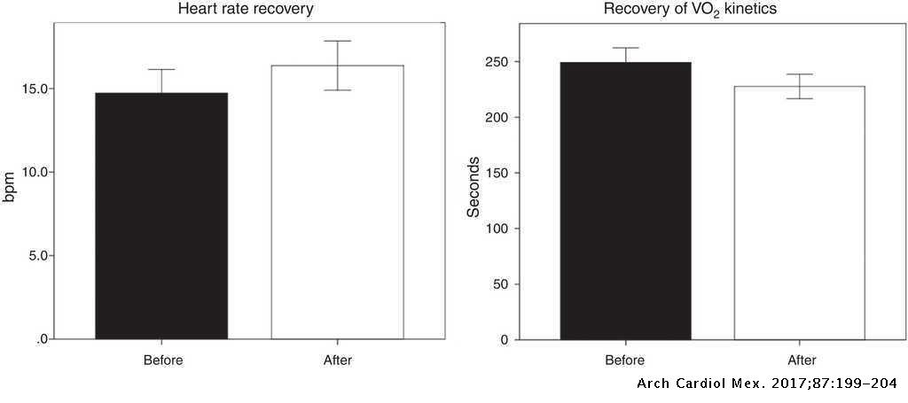 Effect of physical training on the recovery of acute